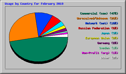 Usage by Country for February 2019